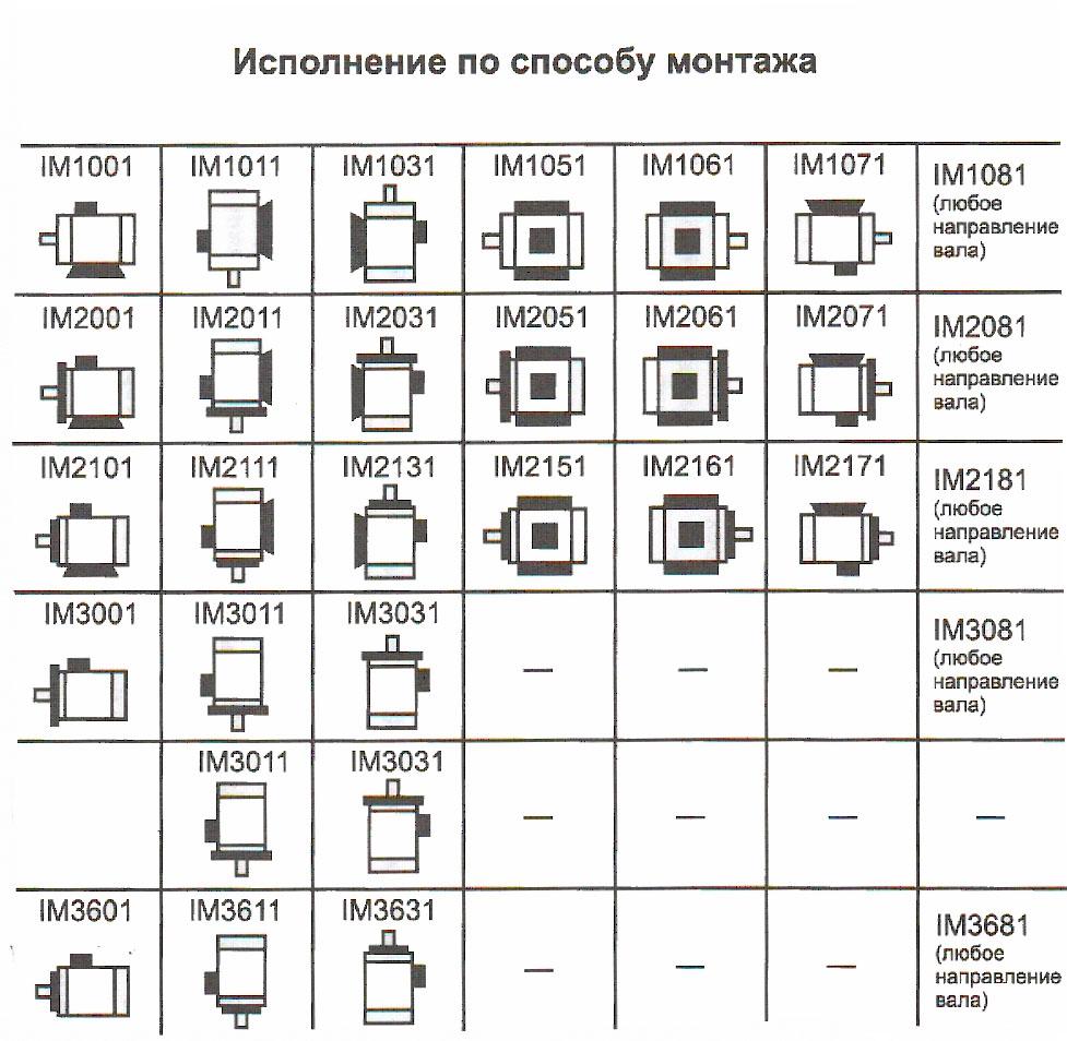 ispolnenie_po_ sposobu_ montazha